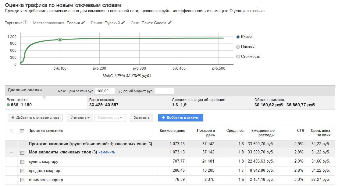 Прогноз бюджета Гугл Адвордс
